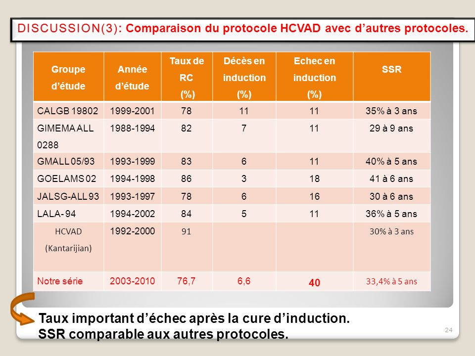 Groupe détude Année détude Taux de RC (%) Décès en induction (%) Echec en induction (%) SSR CALGB 198021999-20017811 35% à 3 ans GIMEMA ALL 0288 1988-