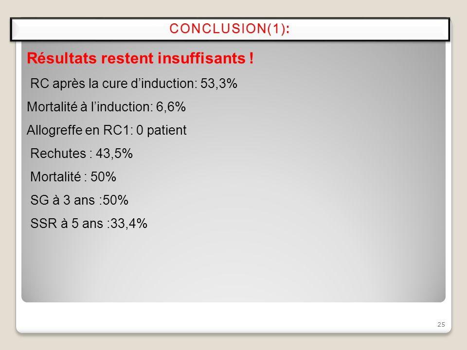 25 CONCLUSION(1)CONCLUSION(1): Résultats restent insuffisants ! RC après la cure dinduction: 53,3% Mortalité à linduction: 6,6% Allogreffe en RC1: 0 p