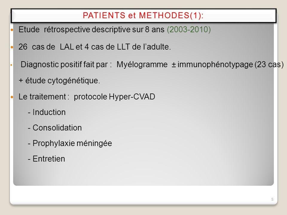 Etude rétrospective descriptive sur 8 ans (2003-2010) 26 cas de LAL et 4 cas de LLT de ladulte. Diagnostic positif fait par : Myélogramme ± immunophén