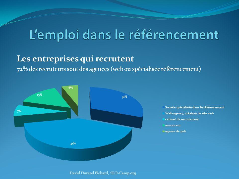 Les entreprises qui recrutent 72% des recruteurs sont des agences (web ou spécialisée référencement) David Durand Pichard, SEO-Camp.org