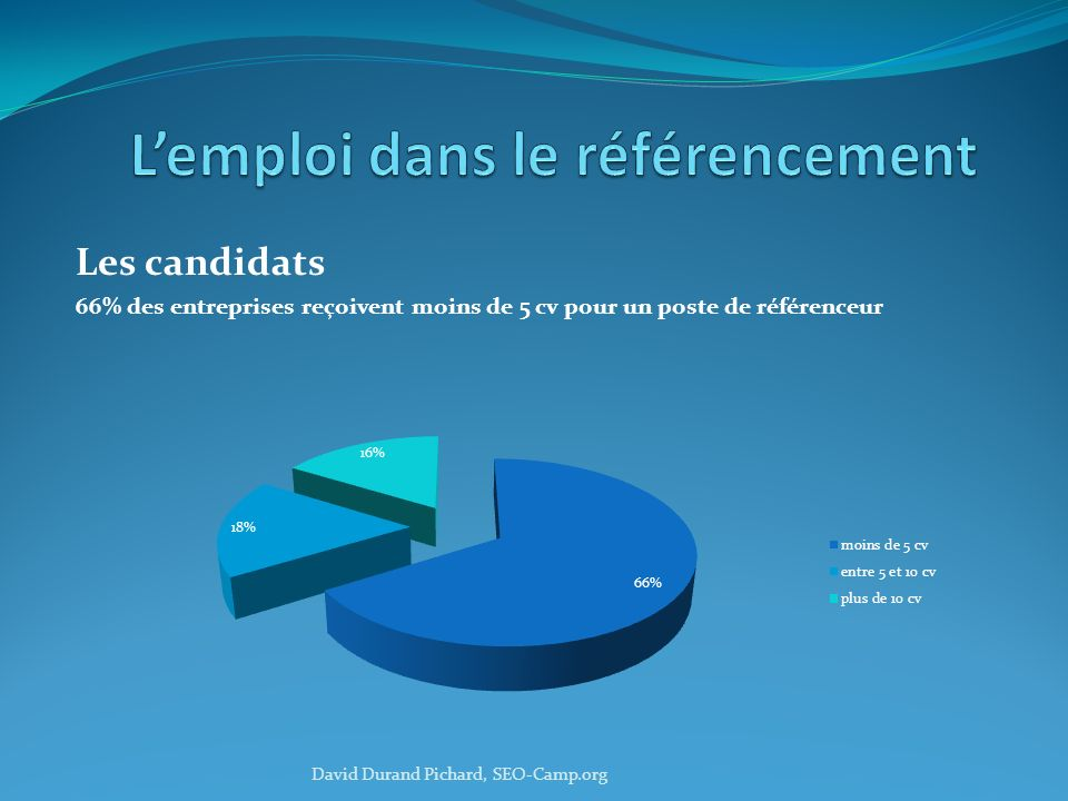 Les candidats 66% des entreprises reçoivent moins de 5 cv pour un poste de référenceur David Durand Pichard, SEO-Camp.org