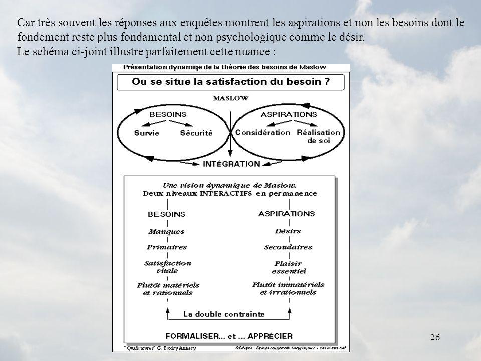 26 Car très souvent les réponses aux enquêtes montrent les aspirations et non les besoins dont le fondement reste plus fondamental et non psychologiqu