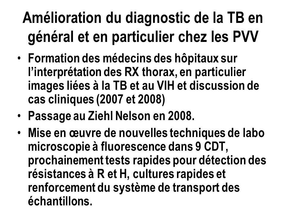 Amélioration du diagnostic de la TB en général et en particulier chez les PVV Formation des médecins des hôpitaux sur linterprétation des RX thorax, en particulier images liées à la TB et au VIH et discussion de cas cliniques (2007 et 2008) Passage au Ziehl Nelson en 2008.