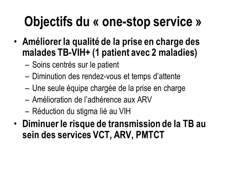 Objectifs du « one-stop service » Améliorer la qualité de la prise en charge des malades TB-VIH+ (1 patient avec 2 maladies) –Soins centrés sur le patient –Diminution des rendez-vous et temps dattente –Une seule équipe chargée de la prise en charge –Amélioration de ladhérence aux ARV –Réduction du stigma lié au VIH Diminuer le risque de transmission de la TB au sein des services VCT, ARV, PMTCT