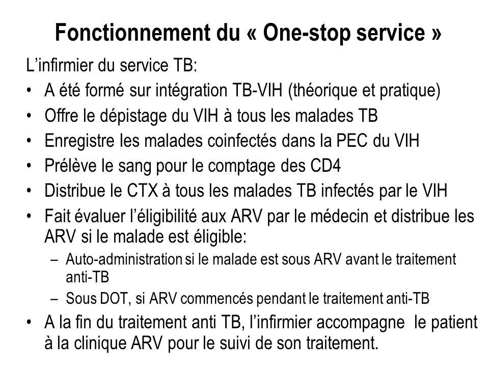 Linfirmier du service TB: A été formé sur intégration TB-VIH (théorique et pratique) Offre le dépistage du VIH à tous les malades TB Enregistre les malades coinfectés dans la PEC du VIH Prélève le sang pour le comptage des CD4 Distribue le CTX à tous les malades TB infectés par le VIH Fait évaluer léligibilité aux ARV par le médecin et distribue les ARV si le malade est éligible: –Auto-administration si le malade est sous ARV avant le traitement anti-TB –Sous DOT, si ARV commencés pendant le traitement anti-TB A la fin du traitement anti TB, linfirmier accompagne le patient à la clinique ARV pour le suivi de son traitement.