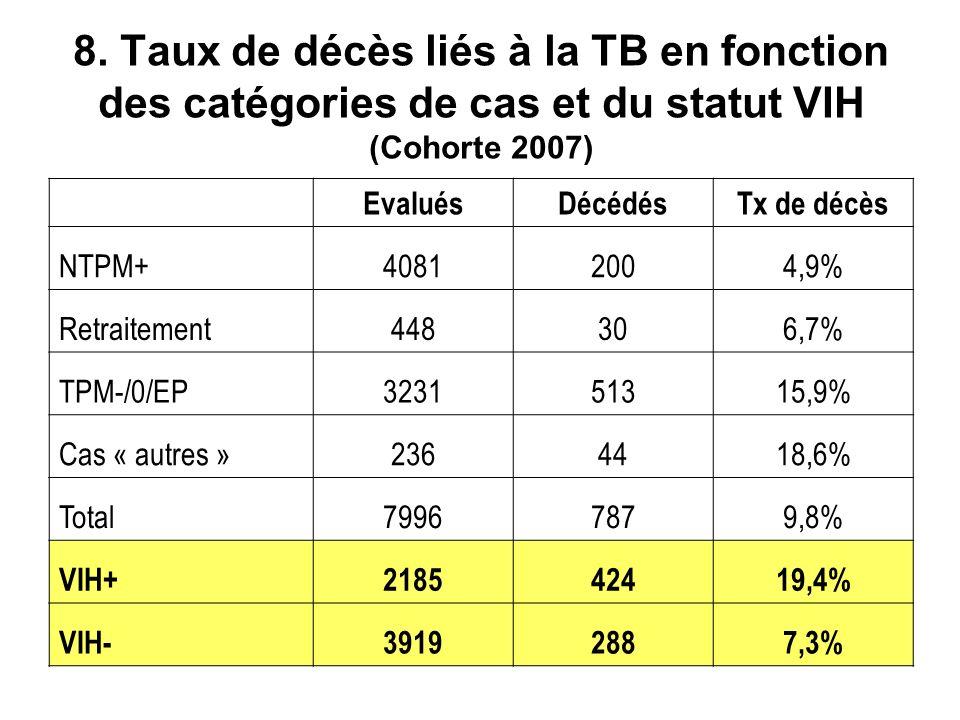 8. Taux de décès liés à la TB en fonction des catégories de cas et du statut VIH (Cohorte 2007) EvaluésDécédésTx de décès NTPM+40812004,9% Retraitemen