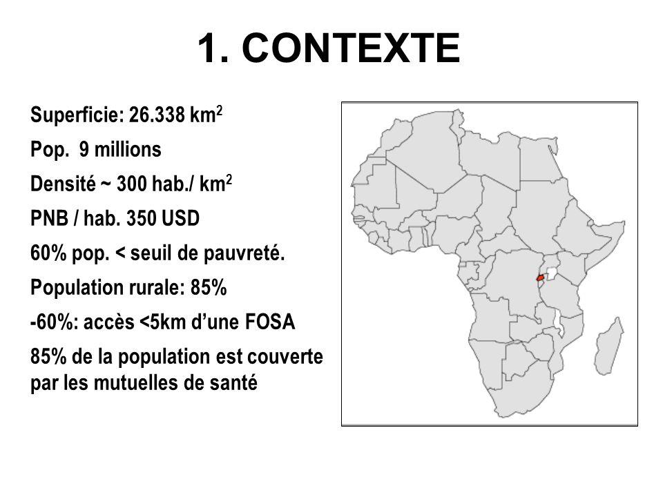 1. CONTEXTE Superficie: 26.338 km 2 Pop. 9 millions Densité ~ 300 hab./ km 2 PNB / hab.