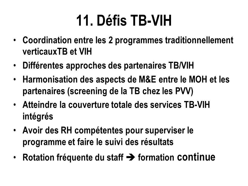 11. Défis TB-VIH Coordination entre les 2 programmes traditionnellement verticauxTB et VIH Différentes approches des partenaires TB/VIH Harmonisation