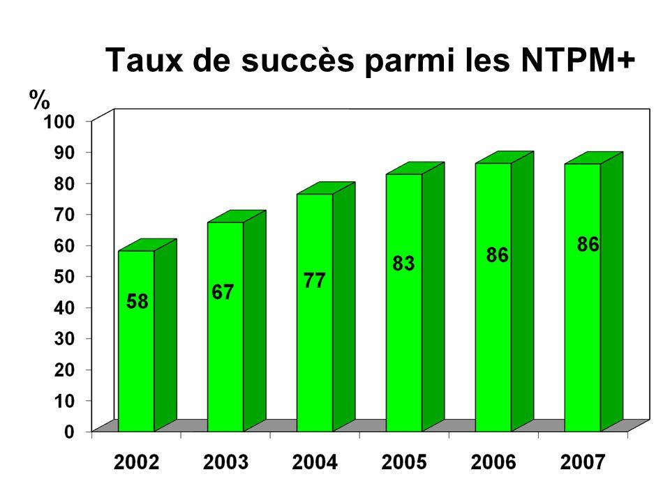 Taux de succès parmi les NTPM+