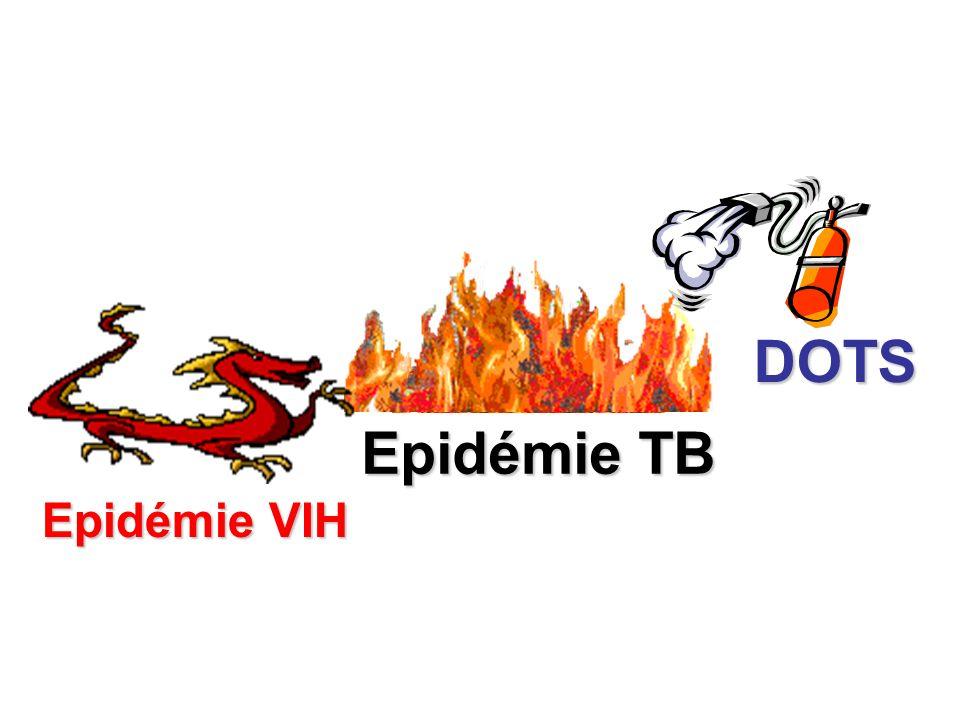 Actualisation de lalgorithme diagnostic (Juin 2008) Dépistage du VIH indiqué pour tous les suspects de TB Afin de réduire la mortalité, le diagnostic de la TB doit être accéléré chez les suspects VIH+ (si crachats nég, faire le plus rapidement possible 2 ème série, RX thorax et examen clinique)