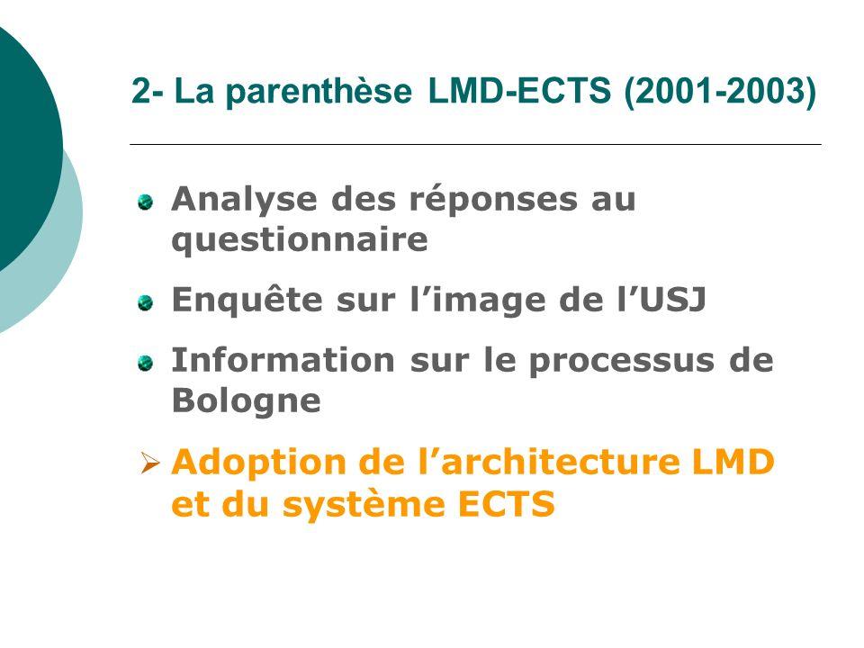 2- La parenthèse LMD-ECTS (2001-2003) Analyse des réponses au questionnaire Enquête sur limage de lUSJ Information sur le processus de Bologne Adoptio
