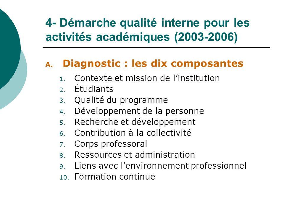 4- Démarche qualité interne pour les activités académiques (2003-2006) A. Diagnostic : les dix composantes 1. Contexte et mission de linstitution 2. É