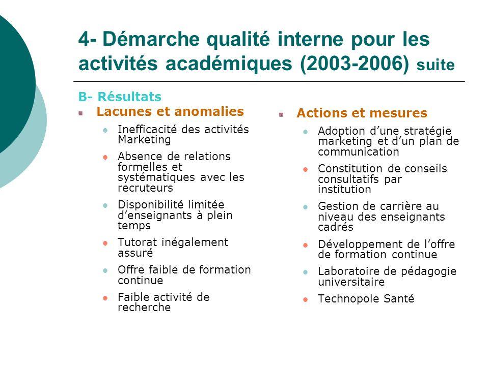 4- Démarche qualité interne pour les activités académiques (2003-2006) suite B- Résultats Lacunes et anomalies Inefficacité des activités Marketing Ab