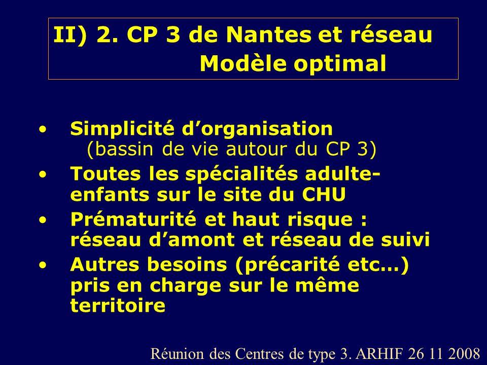 II) 2. CP 3 de Nantes et réseau Modèle optimal Simplicité dorganisation (bassin de vie autour du CP 3) Toutes les spécialités adulte- enfants sur le s