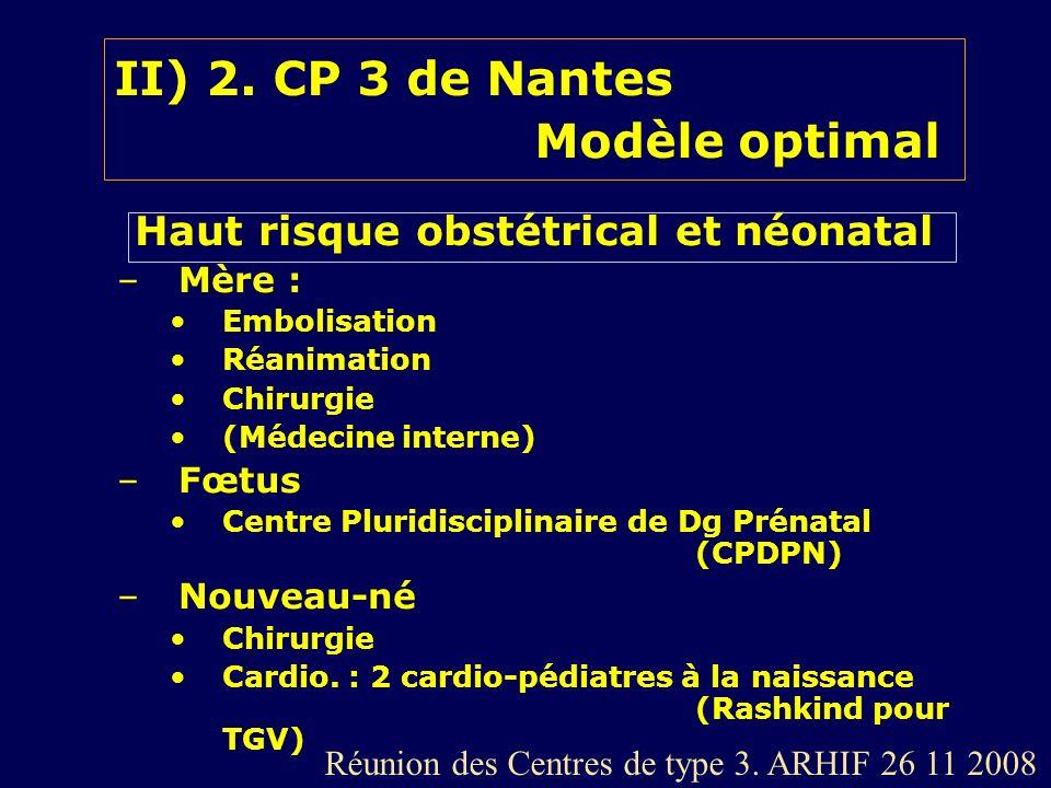 II) 2. CP 3 de Nantes Modèle optimal Haut risque obstétrical et néonatal –Mère : Embolisation Réanimation Chirurgie (Médecine interne) –Fœtus Centre P
