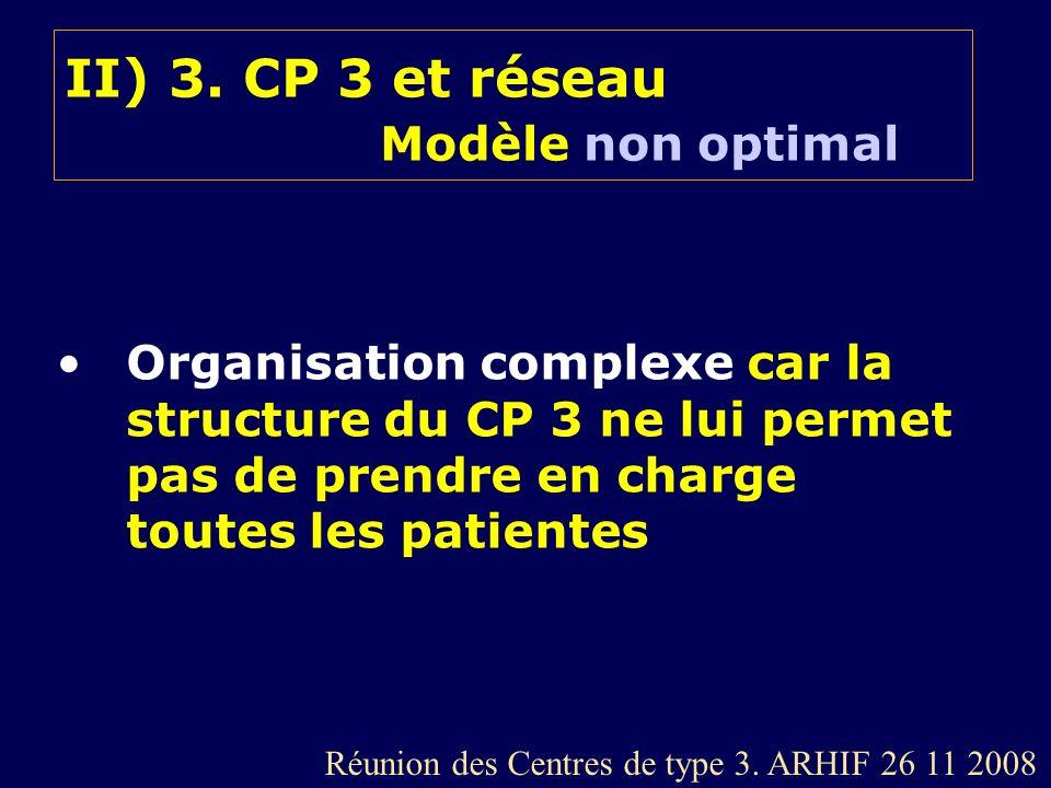 II) 3. CP 3 et réseau Modèle non optimal Organisation complexe car la structure du CP 3 ne lui permet pas de prendre en charge toutes les patientes Ré