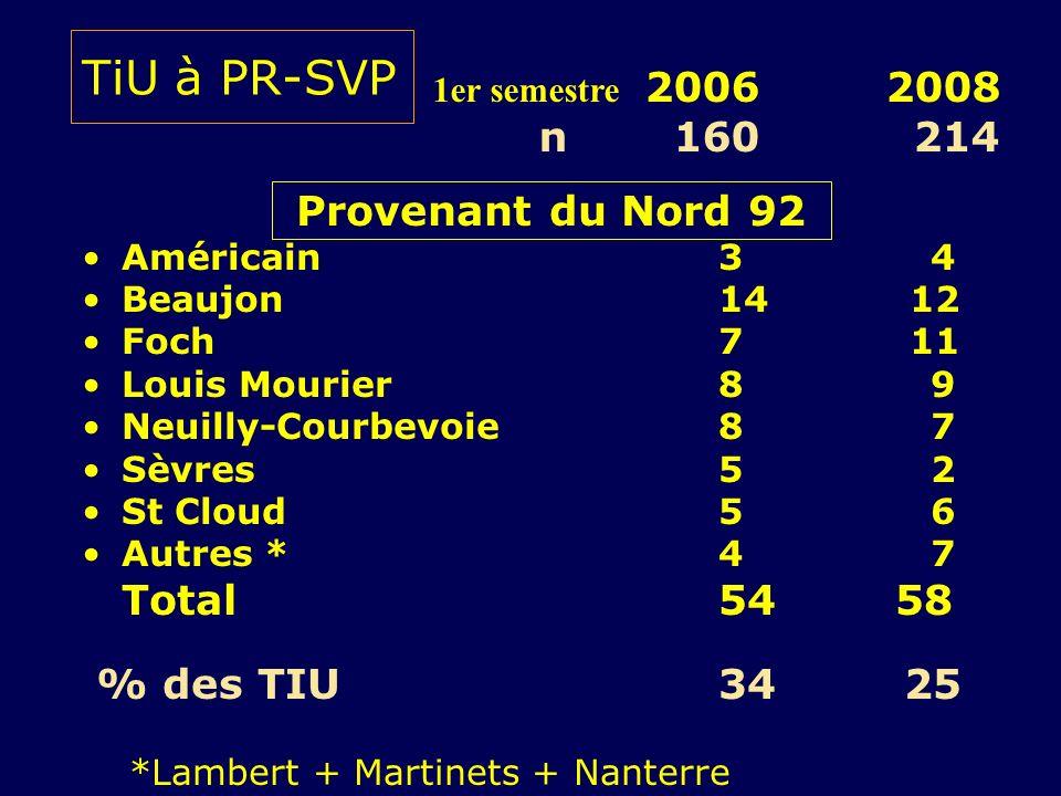 TiU à PR-SVP Provenant du Nord 92 Américain 34 Beaujon 14 12 Foch7 11 Louis Mourier89 Neuilly-Courbevoie87 Sèvres52 St Cloud56 Autres * 47 Total 54 58