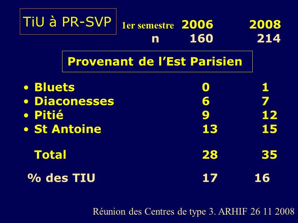 TiU à PR-SVP Provenant de lEst Parisien Bluets01 Diaconesses67 Pitié 912 St Antoine1315 Total 28 35 % des TIU 17 16 1er semestre 2006 2008 n 160 214 R