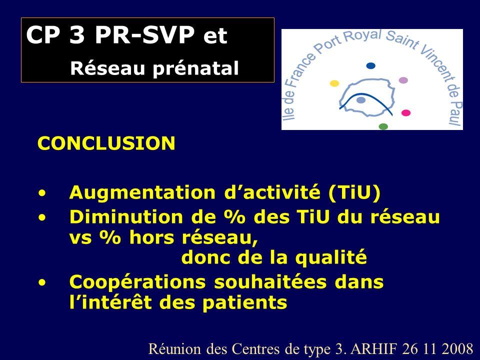 CP 3 PR-SVP et Réseau prénatal CONCLUSION Augmentation dactivité (TiU) Diminution de % des TiU du réseau vs % hors réseau, donc de la qualité Coopérat
