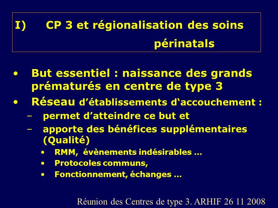 I)CP 3 et régionalisation des soins périnatals But essentiel : naissance des grands prématurés en centre de type 3 Réseau détablissements daccouchemen