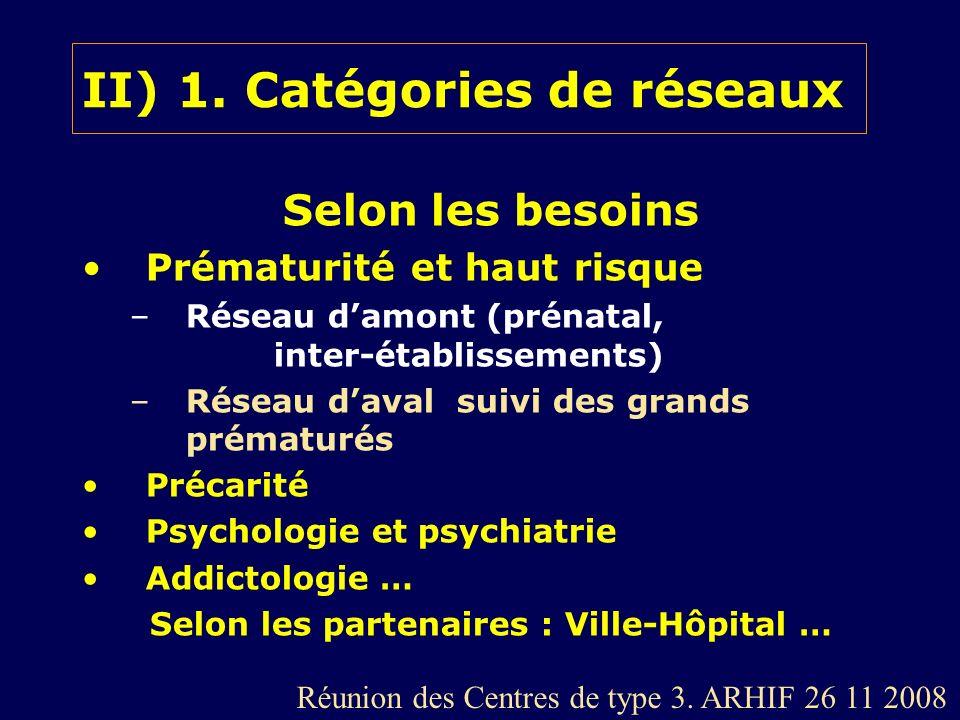 II) 1. Catégories de réseaux Selon les besoins Prématurité et haut risque –Réseau damont (prénatal, inter-établissements) –Réseau daval suivi des gran