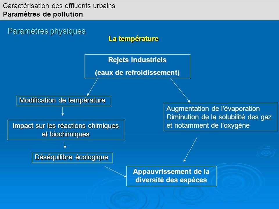 Paramètres physiques La température La température Impact sur les réactions chimiques et biochimiques Modification de température Modification de temp