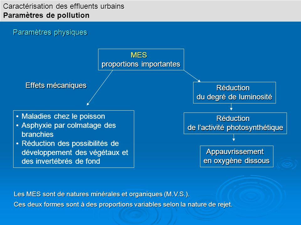 Paramètres physiques Réduction du degré de luminosité MES proportions importantes Appauvrissement en oxygène dissous Réduction de lactivité photosynth