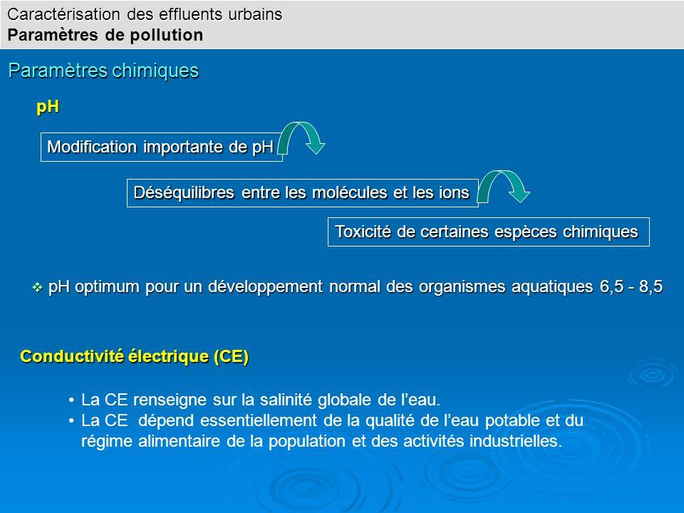 Paramètres chimiques pH pH La CE renseigne sur la salinité globale de leau. La CE dépend essentiellement de la qualité de leau potable et du régime al