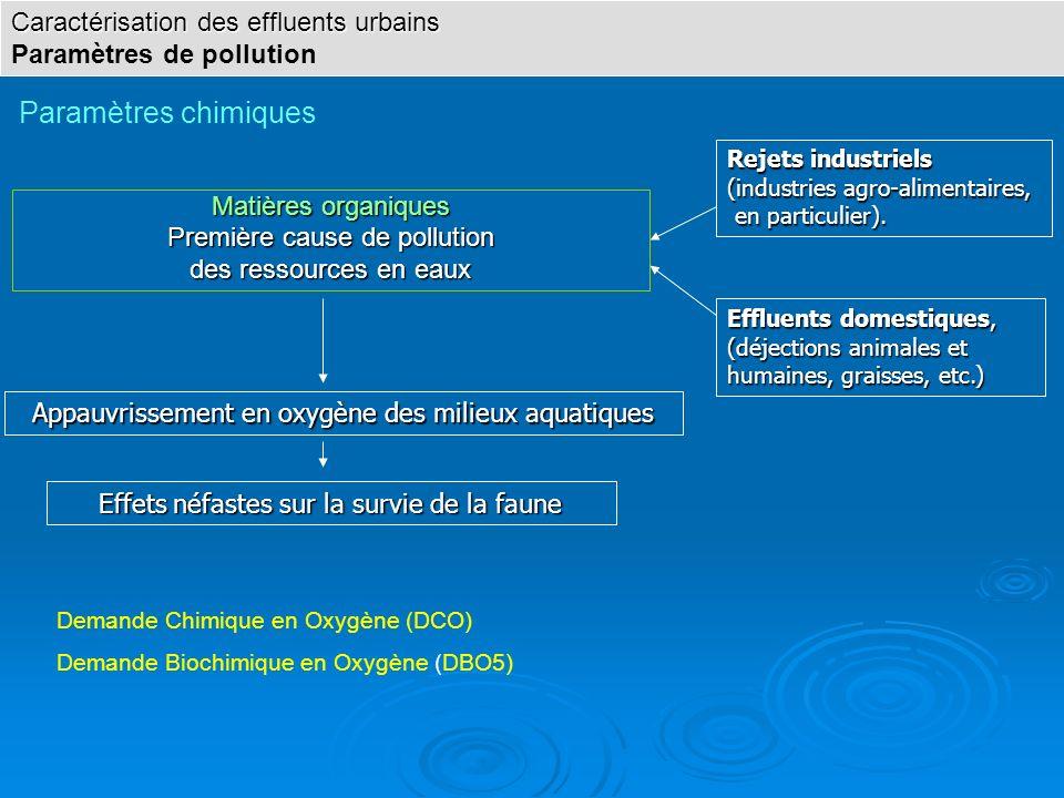 Matières organiques Première cause de pollution des ressources en eaux Effluents domestiques, (déjections animales et humaines, graisses, etc.) Rejets