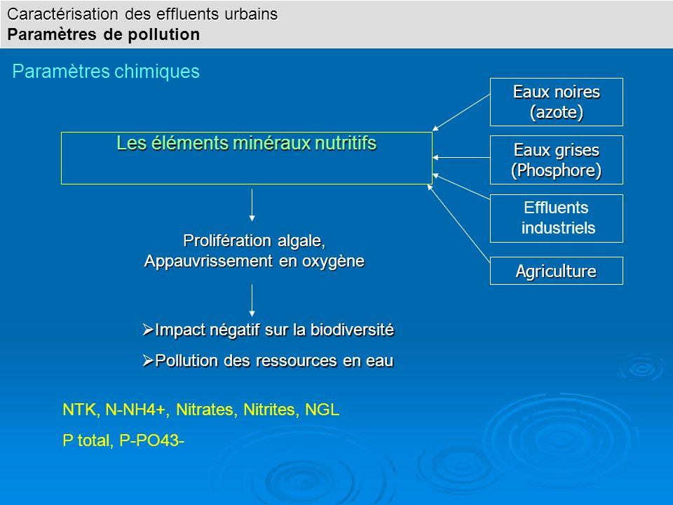 Les éléments minéraux nutritifs Agriculture Eaux noires (azote) Prolifération algale, Appauvrissement en oxygène Effluents industriels Impact négatif
