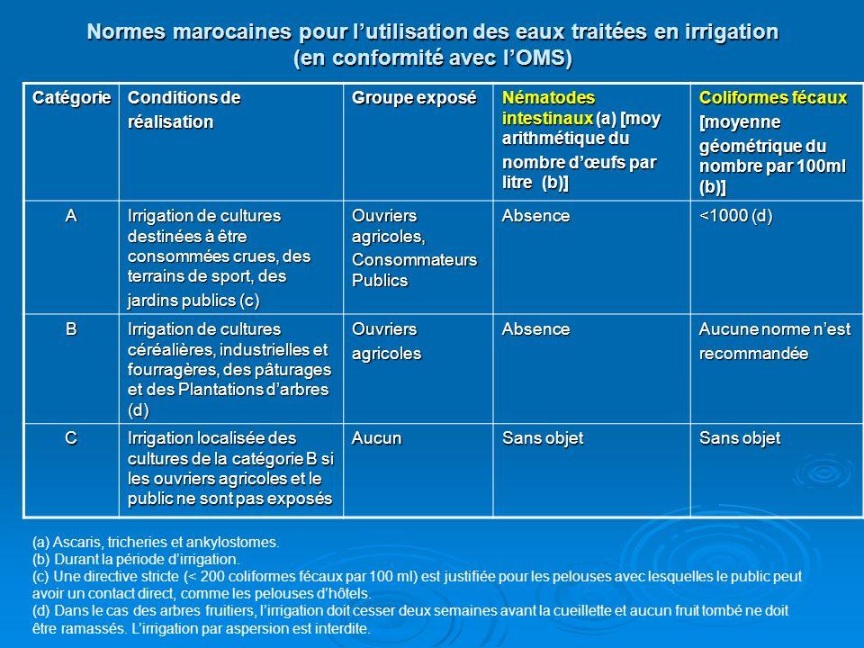 Normes marocaines pour lutilisation des eaux traitées en irrigation (en conformité avec lOMS) Catégorie Conditions de réalisation Groupe exposé Némato