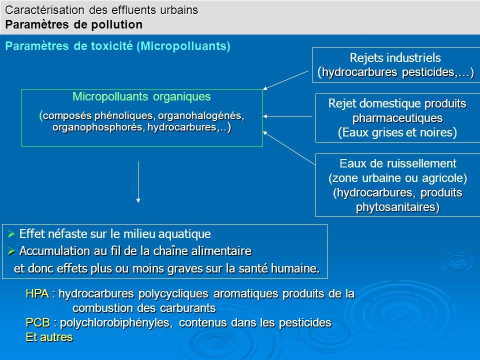 Micropolluants organiques composés phénoliques, organohalogénés, organophosphorés, hydrocarbures,..) ( composés phénoliques, organohalogénés, organoph