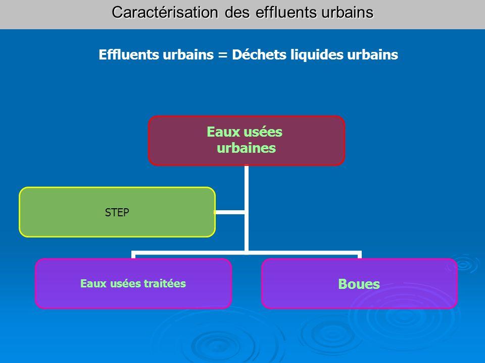 Caractérisation des effluents urbains Caractérisation des effluents urbains Origines des eaux usées urbaines o Eaux domestiques o Eaux industrielles o Eaux de ruissellement Eaux usées urbaines