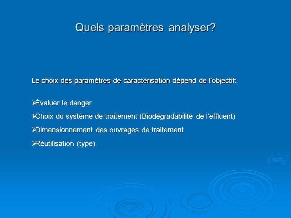 Quels paramètres analyser? Le choix des paramètres de caractérisation dépend de lobjectif: Évaluer le danger Choix du système de traitement (Biodégrad