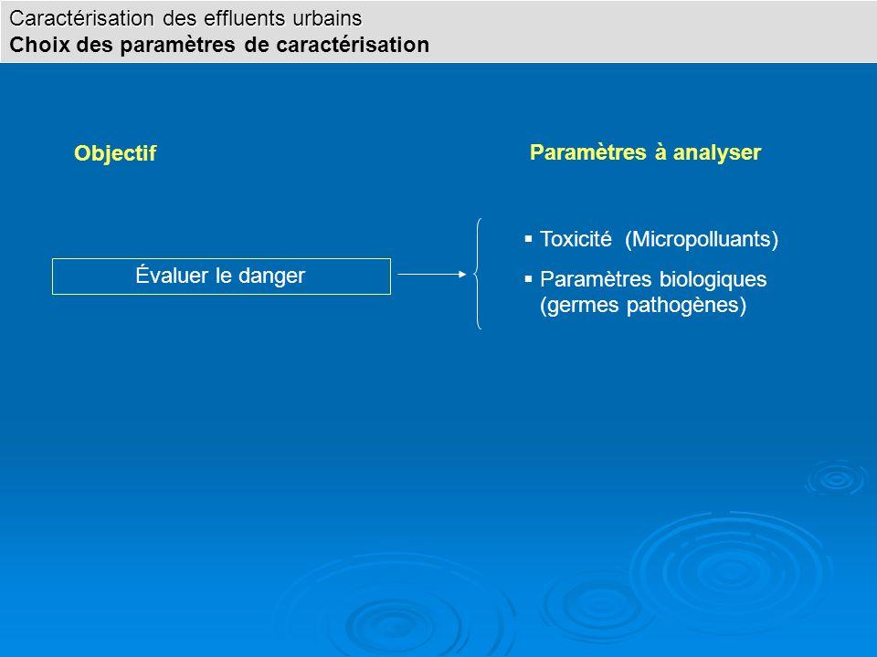 Objectif Paramètres à analyser Caractérisation des effluents urbains Choix des paramètres de caractérisation Évaluer le danger Toxicité (Micropolluant