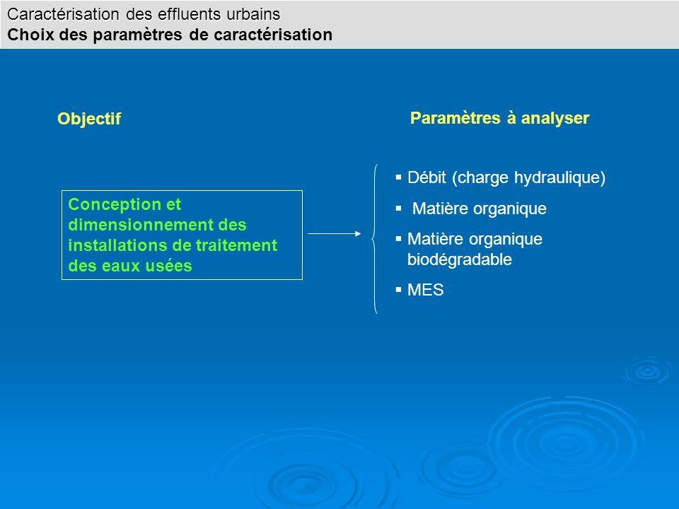 Objectif Paramètres à analyser Conception et dimensionnement des installations de traitement des eaux usées Débit (charge hydraulique) Matière organiq