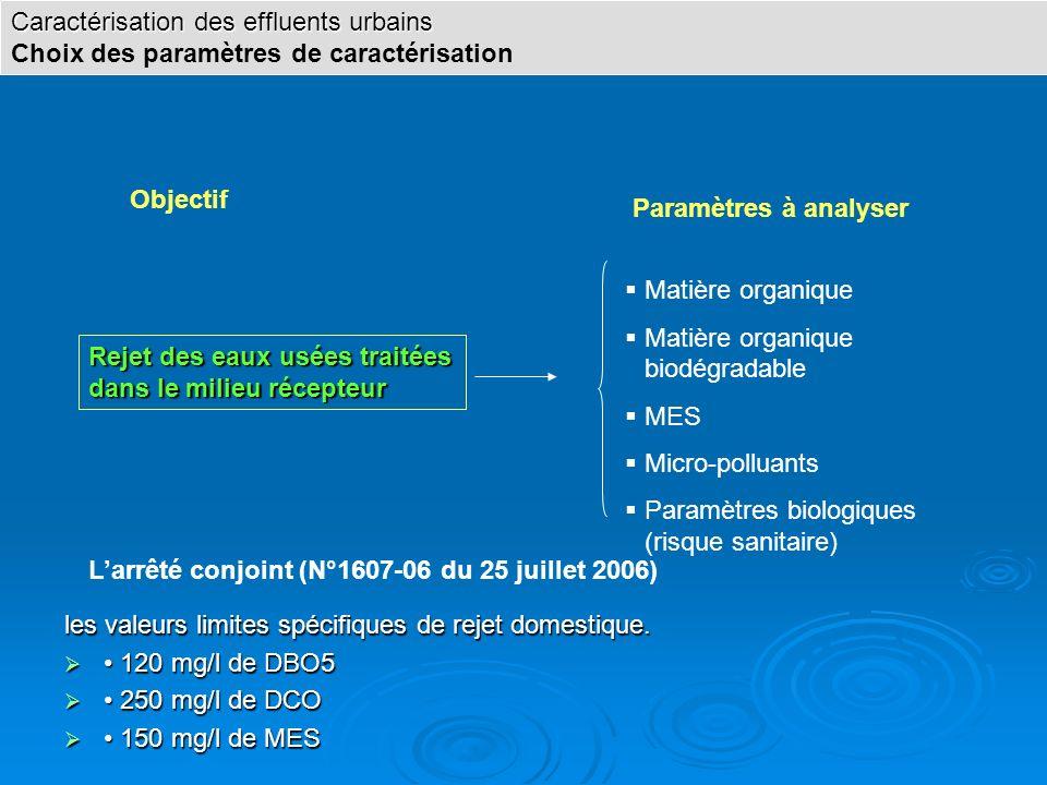 Objectif Paramètres à analyser Rejet des eaux usées traitées dans le milieu récepteur Matière organique Matière organique biodégradable MES Micro-poll