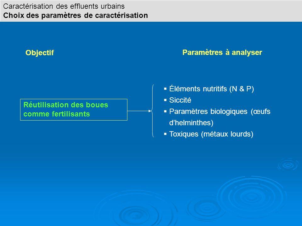 Objectif Paramètres à analyser Réutilisation des boues comme fertilisants Éléments nutritifs (N & P) Siccité Paramètres biologiques (œufs dhelminthes)