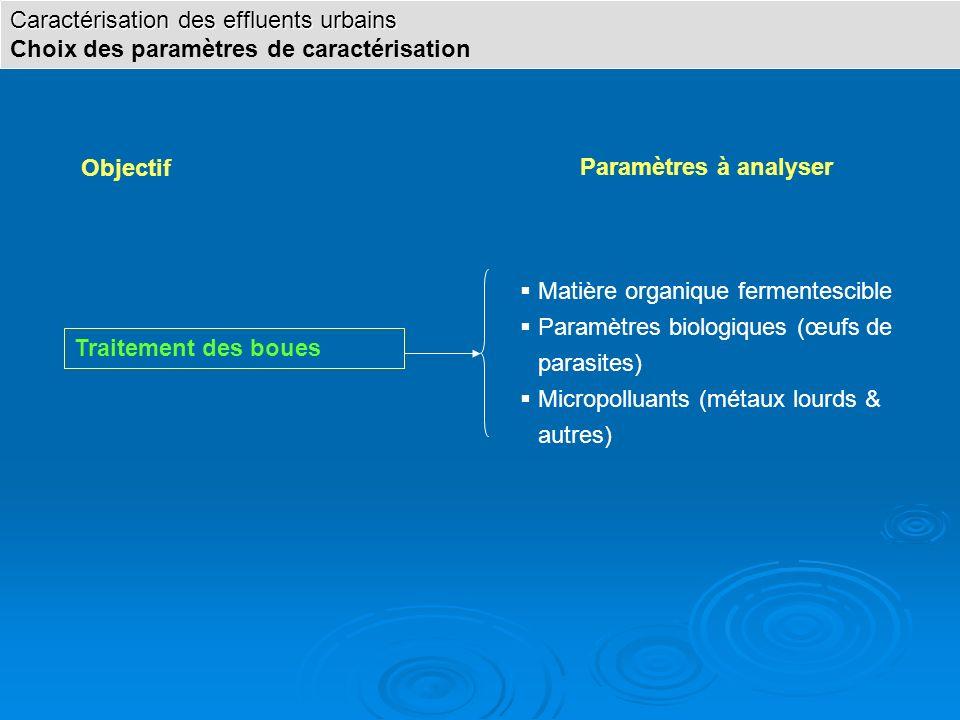 Objectif Paramètres à analyser Traitement des boues Matière organique fermentescible Paramètres biologiques (œufs de parasites) Micropolluants (métaux