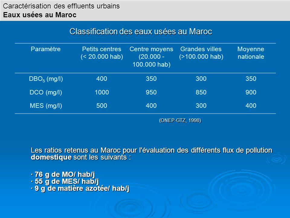 Classification des eaux usées au Maroc ParamètrePetits centres (< 20.000 hab) Centre moyens (20.000 - 100.000 hab) Grandes villes (>100.000 hab) Moyen