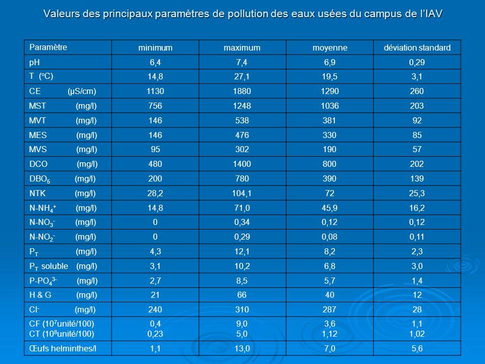 Valeurs des principaux paramètres de pollution des eaux usées du campus de lIAV Paramètreminimummaximummoyennedéviation standard pH6,47,46,90,29 T (°C