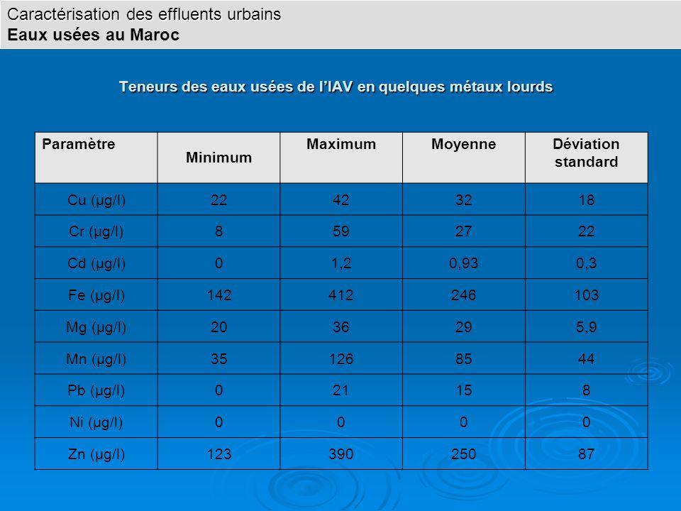 Teneurs des eaux usées de lIAV en quelques métaux lourds Paramètre Minimum MaximumMoyenneDéviation standard Cu (µg/l)22423218 Cr (µg/l)8592722 Cd (µg/