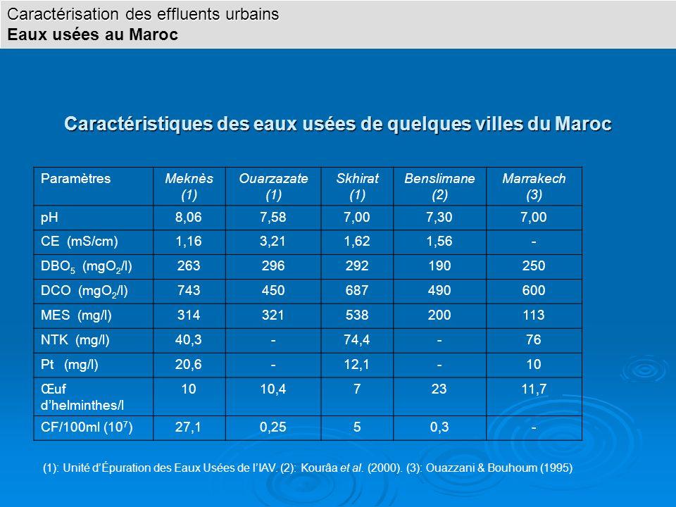 Caractéristiques des eaux usées de quelques villes du Maroc ParamètresMeknès (1) Ouarzazate (1) Skhirat (1) Benslimane (2) Marrakech (3) pH8,067,587,0