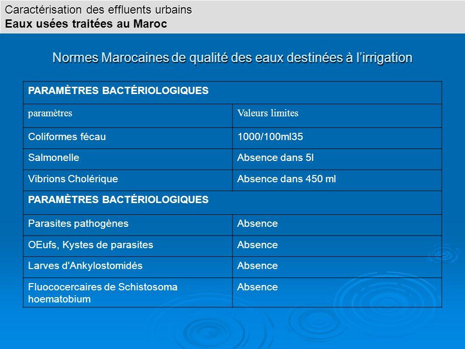 Normes Marocaines de qualité des eaux destinées à lirrigation PARAMÈTRES BACTÉRIOLOGIQUES paramètresValeurs limites Coliformes fécau1000/100ml35 Salmo
