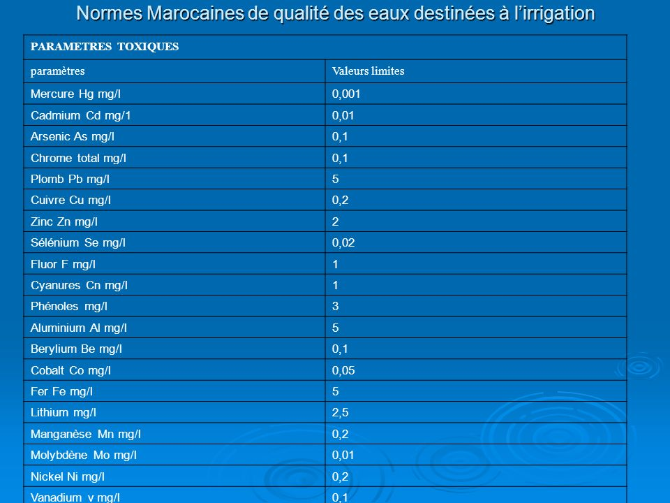 Normes Marocaines de qualité des eaux destinées à lirrigation PARAMETRES TOXIQUES paramètresValeurs limites Mercure Hg mg/l0,001 Cadmium Cd mg/10,01 A