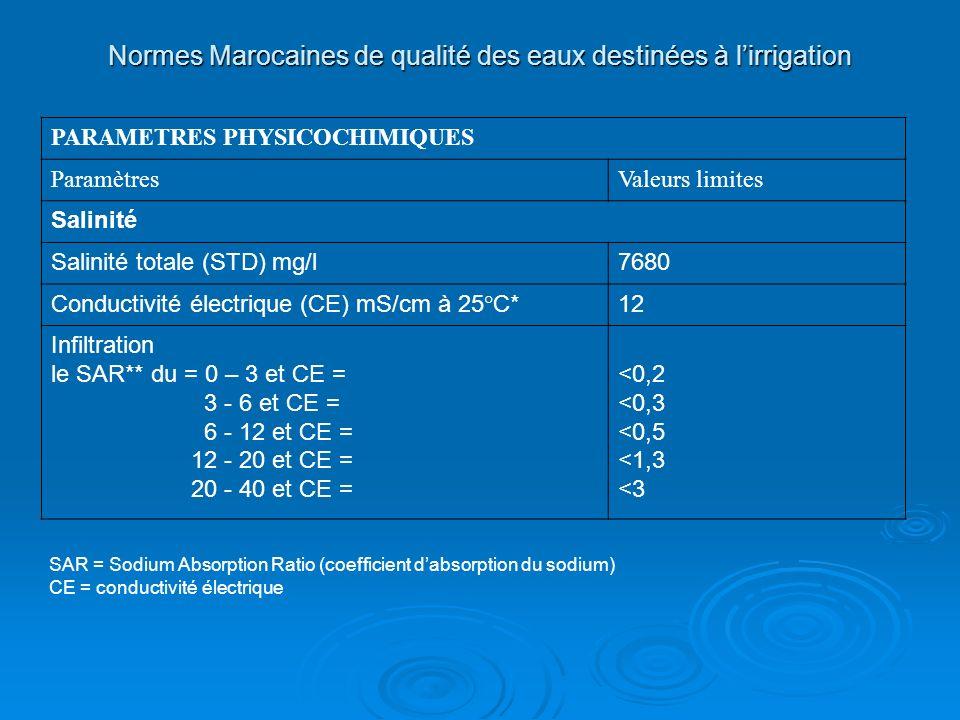 Normes Marocaines de qualité des eaux destinées à lirrigation PARAMETRES PHYSICOCHIMIQUES ParamètresValeurs limites Salinité Salinité totale (STD) mg/