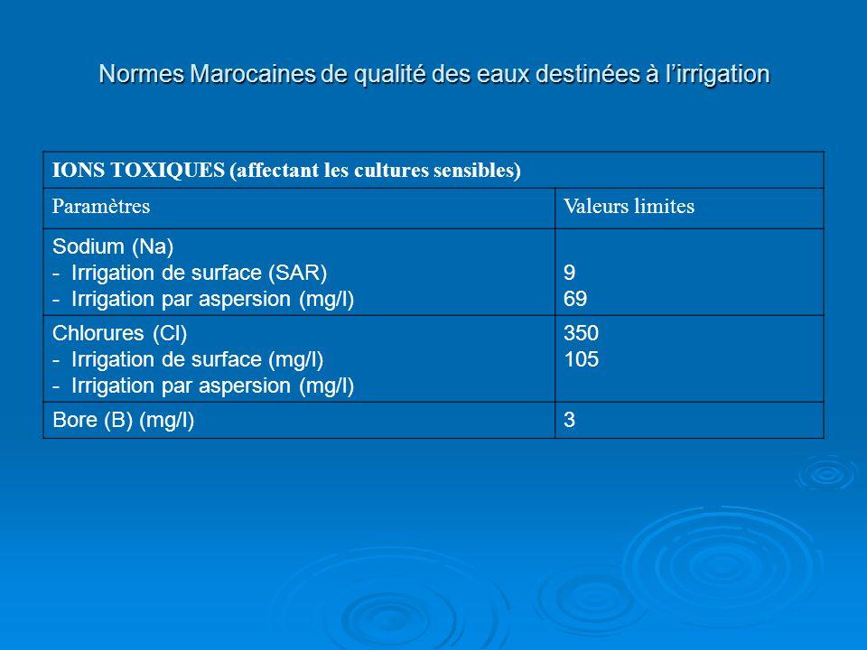 IONS TOXIQUES (affectant les cultures sensibles) ParamètresValeurs limites Sodium (Na) - Irrigation de surface (SAR) - Irrigation par aspersion (mg/l)