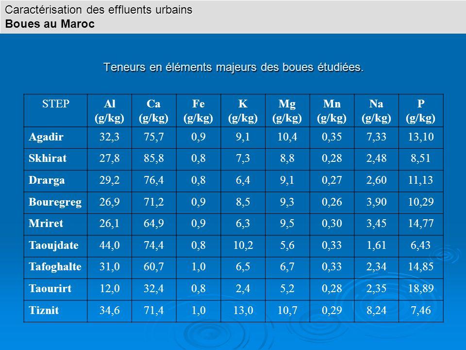 Teneurs en éléments majeurs des boues étudiées. STEPAl (g/kg) Ca (g/kg) Fe (g/kg) K (g/kg) Mg (g/kg) Mn (g/kg) Na (g/kg) P (g/kg) Agadir32,375,70,99,1