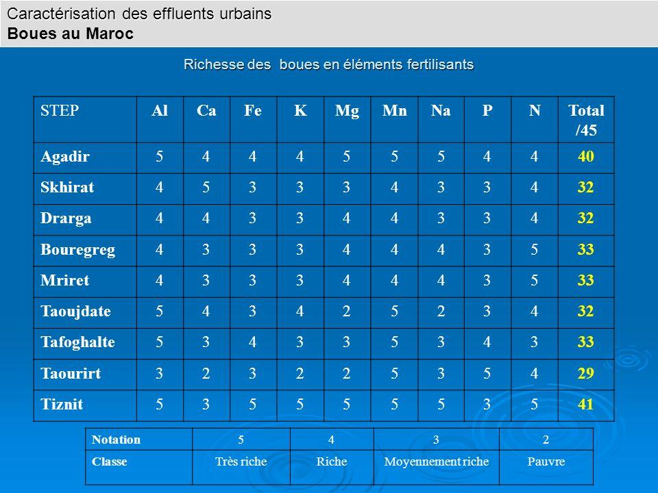 Richesse des boues en éléments fertilisants STEPAlCaFeKMgMnNaPNTotal /45 Agadir54445554440 Skhirat45333433432 Drarga44334433432 Bouregreg43334443533 M