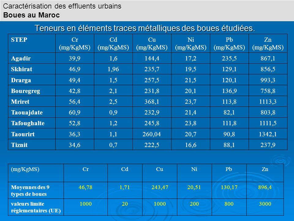 (mg/KgMS)CrCdCuNiPbZn Moyennes des 9 types de boues 46,781,71243,4720,51130,17896,4 valeurs limite réglementaires (UE) 10002010002008003000 STEPCr (mg